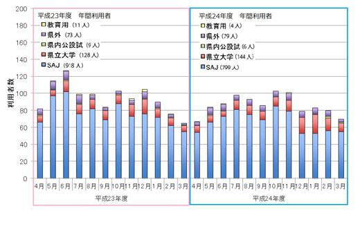 秋田県立大学生物資源科学部バイオテクノロジーセンターの実績 秋田県立大学生物資源科学部バイオテク